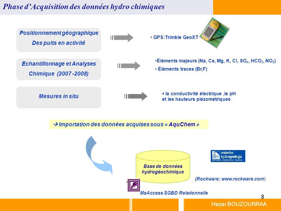 8 Hazar BOUZOURRAA Phase dAcquisition des données hydro chimiques GPS:Trimble GeoXT Positionnement géographique Des puits en activité Echantillonnage