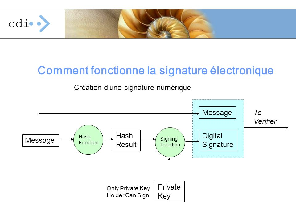Cr é ation d une signature num é rique Comment fonctionne la signature électronique Message Hash Function Hash Result Signing Function Private Key Digital Signature Message To Verifier Only Private Key Holder Can Sign