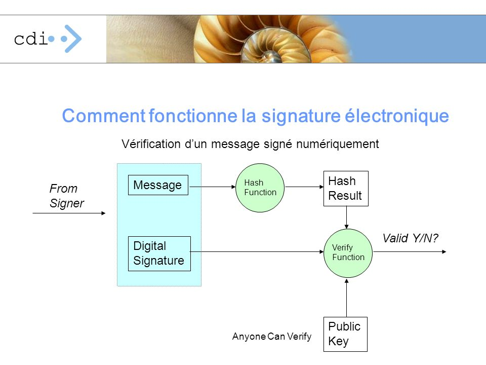V é rification d un message sign é num é riquement Comment fonctionne la signature électronique Hash Result Verify Function Public Key Digital Signatu