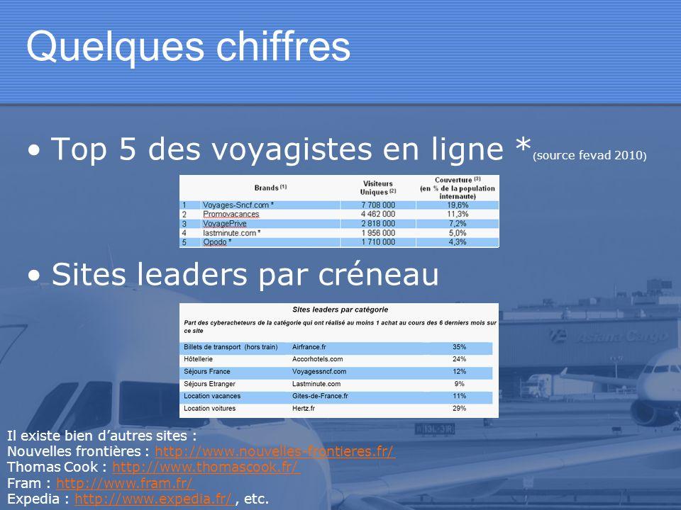 Quelques chiffres Top 5 des voyagistes en ligne * ( source fevad 2010 ) Sites leaders par créneau Il existe bien dautres sites : Nouvelles frontières