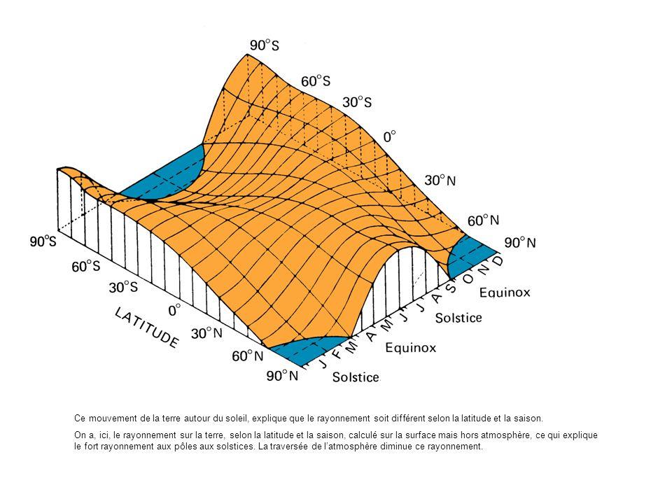 Ce mouvement de la terre autour du soleil, explique que le rayonnement soit différent selon la latitude et la saison. On a, ici, le rayonnement sur la