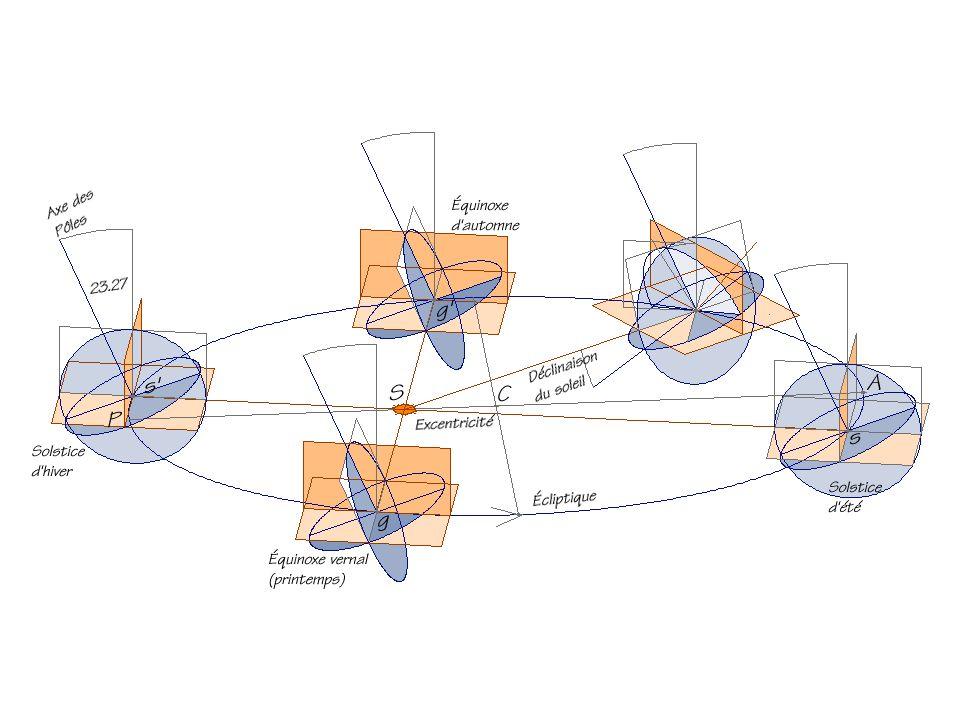 Impact de linclinaison de laxe de la terre sur la durée des jours et des nuits selon la latitude.