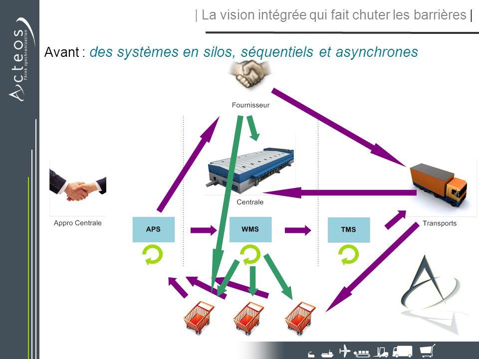 Avant : des systèmes en silos, séquentiels et asynchrones   La vision intégrée qui fait chuter les barrières  