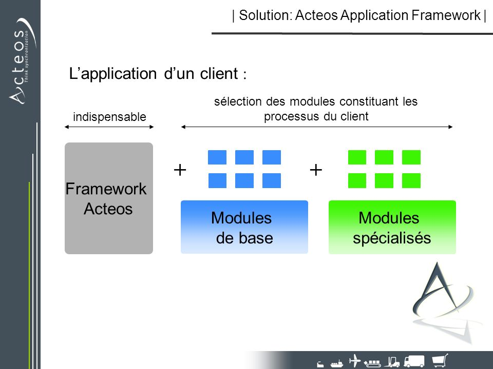 Lapplication dun client : Framework Acteos ++ sélection des modules constituant les processus du client Modules spécialisés Modules de base indispensa