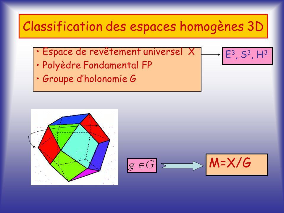 Classification des espaces homogènes 3D E 3, S 3, H 3 Espace de revêtement universel X Polyèdre Fondamental FP Groupe dholonomie G M=X/G