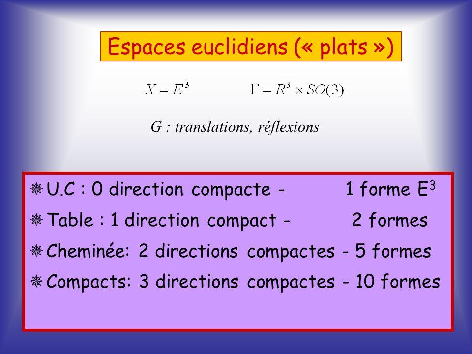 Espaces euclidiens (« plats ») U.C : 0 direction compacte - 1 forme E 3 Table : 1 direction compact - 2 formes Cheminée: 2 directions compactes - 5 fo