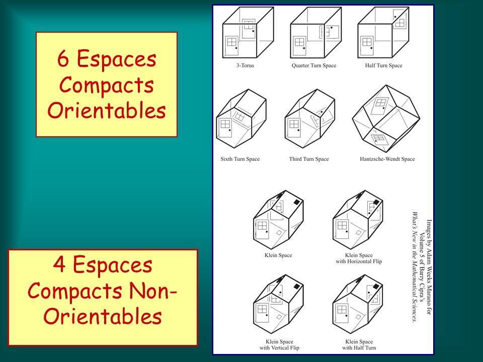 4 Espaces Compacts Non- Orientables 6 Espaces Compacts Orientables
