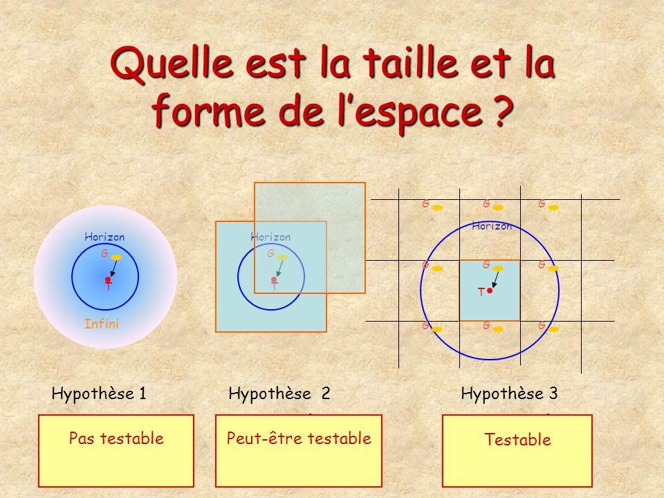 T G Horizon Infini Hypothèse 1 Lunivers est infini Hypothèse 2 Lunivers est fini (sans bord) mais plus grand que lunivers visible T G Horizon Hypothès
