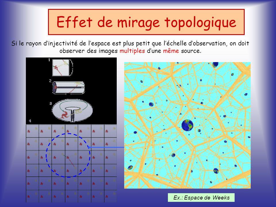 Si le rayon dinjectivité de lespace est plus petit que léchelle dobservation, on doit observer des images multiples dune même source. Effet de mirage