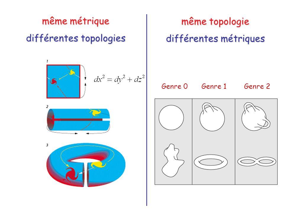 même métrique différentes topologies même topologie différentes métriques Genre 0Genre 1Genre 2