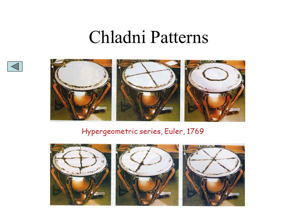 Chladni Patterns Hypergeometric series, Euler, 1769