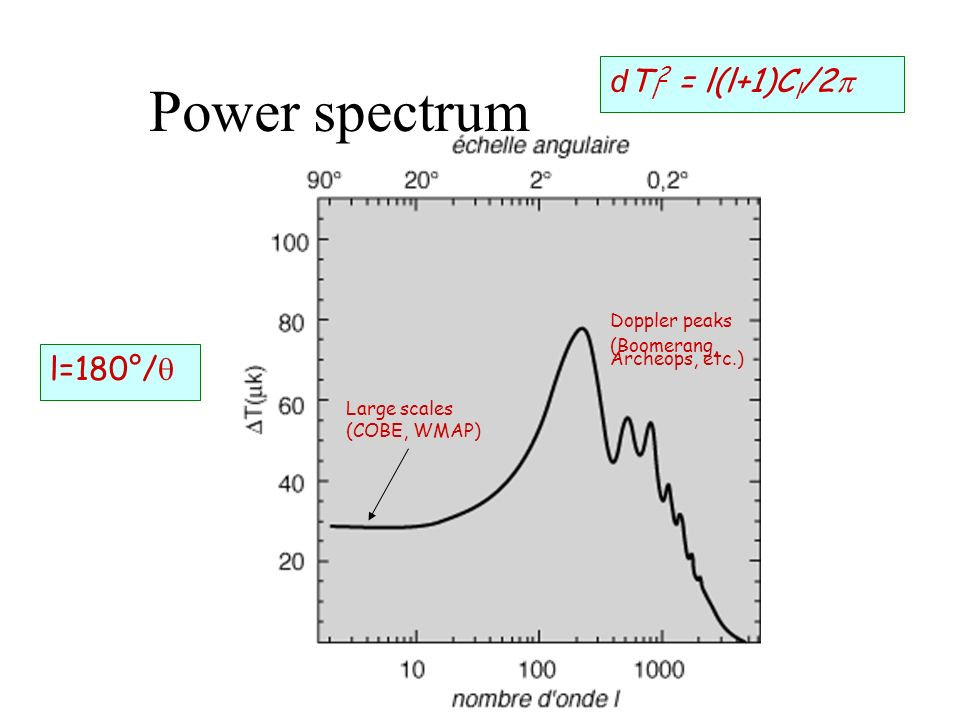 Power spectrum l=180°/ Doppler peaks (Boomerang, Archeops, etc.) Large scales (COBE, WMAP) d T l 2 = l(l+1)C l /2