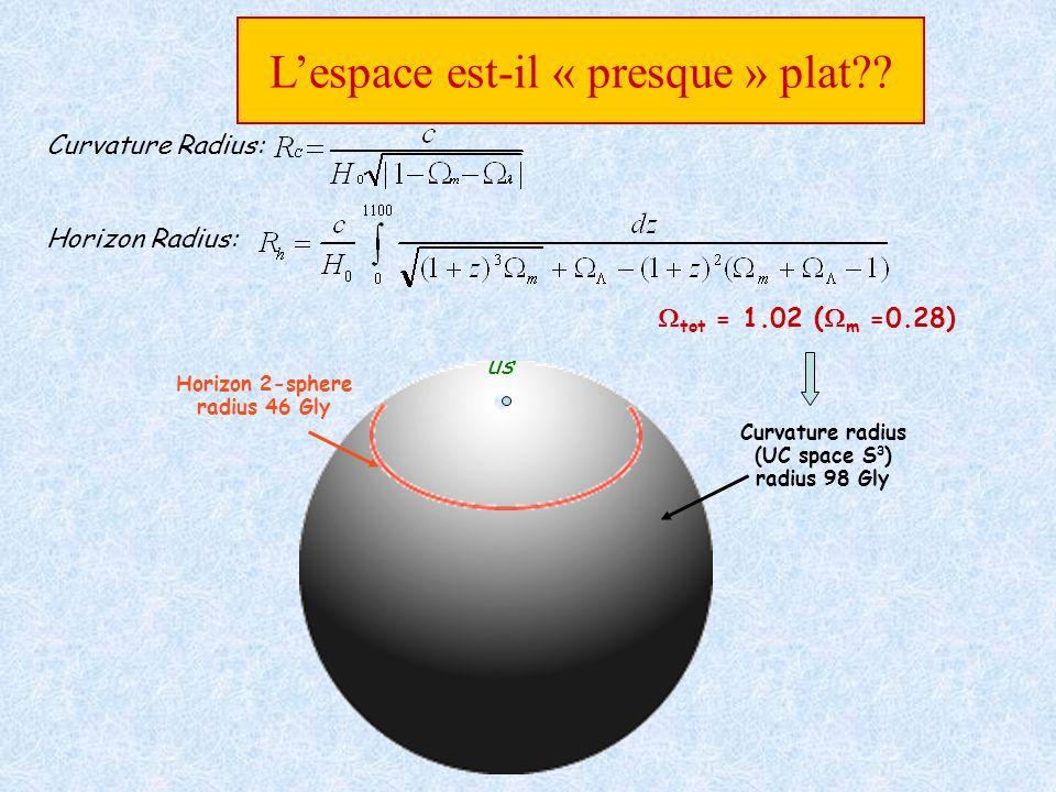 tot = 1.02 ( m =0.28) Curvature radius (UC space S 3 ) radius 98 Gly Lespace est-il « presque » plat?? Curvature Radius: Horizon Radius: Horizon 2-sph
