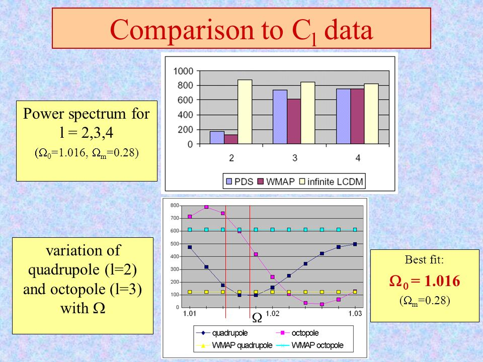Power spectrum for l = 2,3,4 0 =1.016, m =0.28) Comparison to C l data variation of quadrupole (l=2) and octopole (l=3) with Best fit: = 1.016 ( m =0.