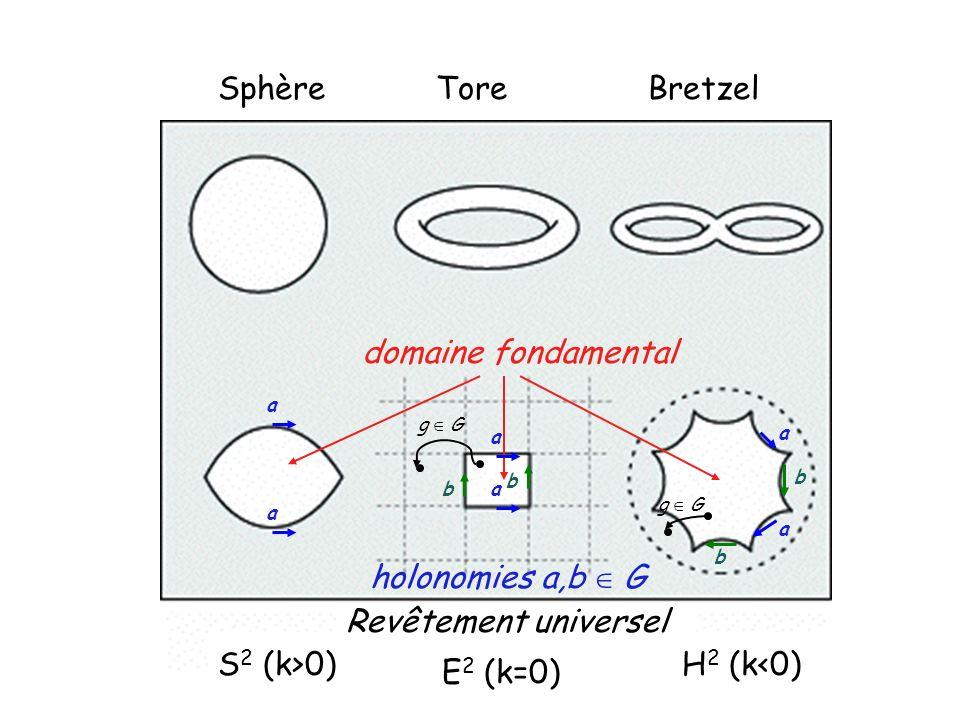 SphèreToreBretzel domaine fondamental a a a ab b a a b b holonomies a,b G g G Revêtement universel S 2 (k>0) E 2 (k=0) H 2 (k<0)