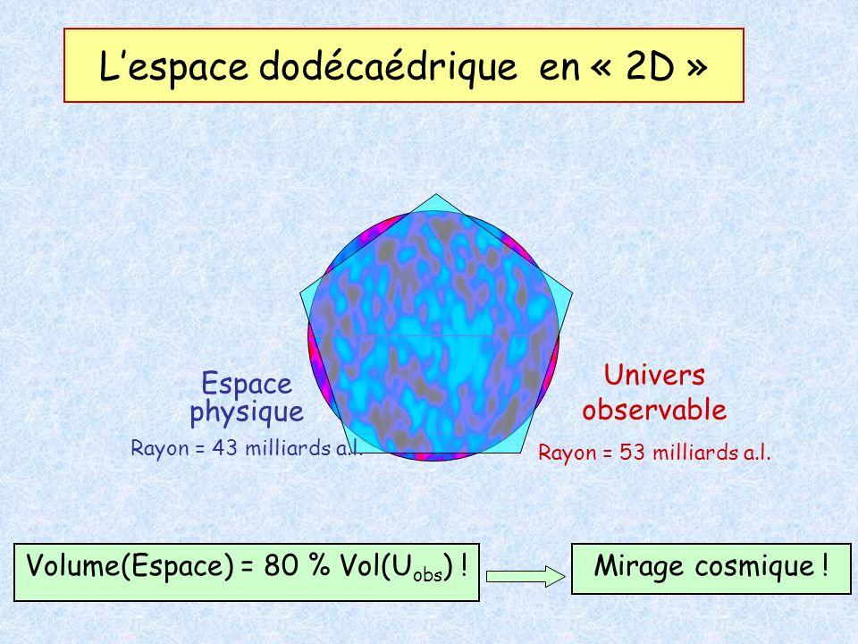 Lespace dodécaédrique en « 2D » Univers observable Rayon = 53 milliards a.l. Espace physique Rayon = 43 milliards a.l. Volume(Espace) = 80 % Vol(U obs