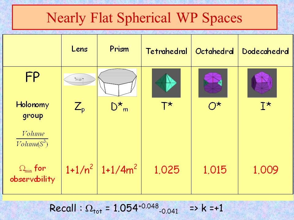Nearly Flat Spherical WP Spaces Recall : tot = 1.054 +0.048 -0.041 => k =+1