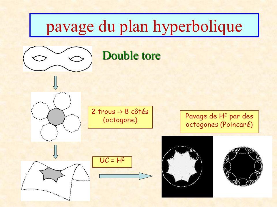 pavage du plan hyperbolique Double tore 2 trous -> 8 côtés (octogone) UC = H 2 Pavage de H 2 par des octogones (Poincaré)