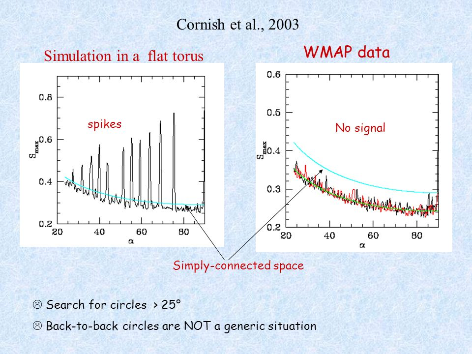 Search for circles > 25° Back-to-back circles are NOT a generic situation Simply-connected space WMAP data No signal spikes Simulation in a flat torus
