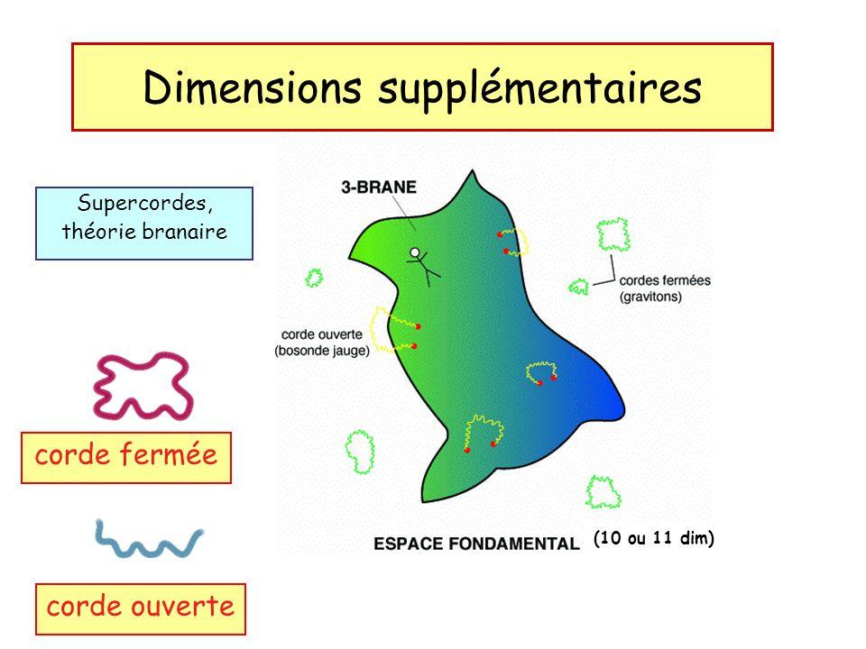 Dimensions supplémentaires Supercordes, théorie branaire (10 ou 11 dim) corde fermée corde ouverte