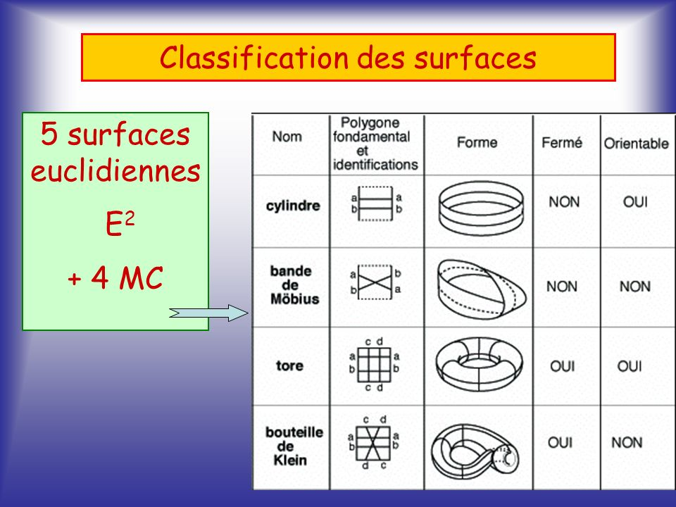 Classification des surfaces 5 surfaces euclidiennes E 2 + 4 MC