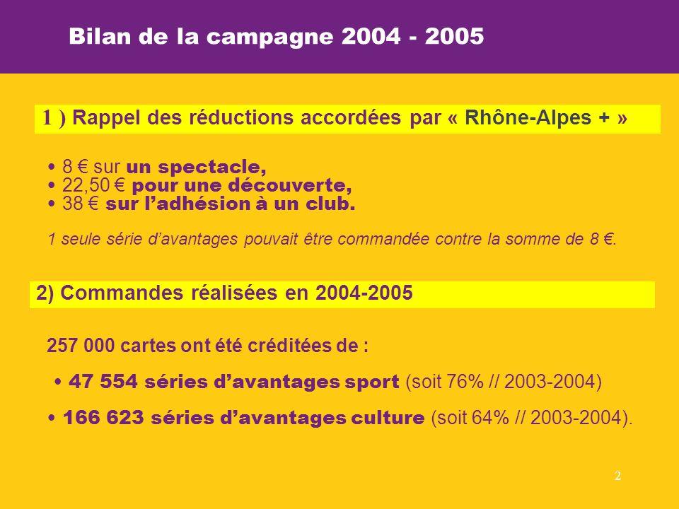 2 Bilan de la campagne 2004 - 2005 257 000 cartes ont été créditées de : 47 554 séries davantages sport (soit 76% // 2003-2004) 166 623 séries davantages culture (soit 64% // 2003-2004).