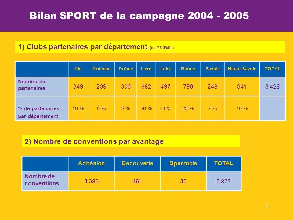 3 AinArdècheDrômeIsèreLoireRhôneSavoieHaute-SavoieTOTAL Nombre de partenaires 3492093066824977962483413 428 Statistiques 2003-2004 Rhône-Alpes Sport 1) Clubs partenaires par département (au 31/05/05) Bilan SPORT de la campagne 2004 - 2005 % de partenaires par département 10 %6 %9 %20 %14 %23 %7 %10 % AdhésionDécouverteSpectacleTOTAL Nombre de conventions 3 383461333 877 2) Nombre de conventions par avantage