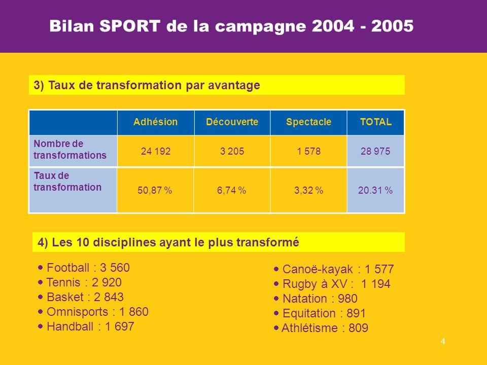 4 Statistiques 2003-2004 Rhône-Alpes Sport Bilan SPORT de la campagne 2004 - 2005 Football : 3 560 Tennis : 2 920 Basket : 2 843 Omnisports : 1 860 Handball : 1 697 4) Les 10 disciplines ayant le plus transformé Canoë-kayak : 1 577 Rugby à XV : 1 194 Natation : 980 Equitation : 891 Athlétisme : 809 3) Taux de transformation par avantage AdhésionDécouverteSpectacleTOTAL Nombre de transformations 24 1923 2051 57828 975 Taux de transformation 50,87 %6,74 %3,32 %20.31 %