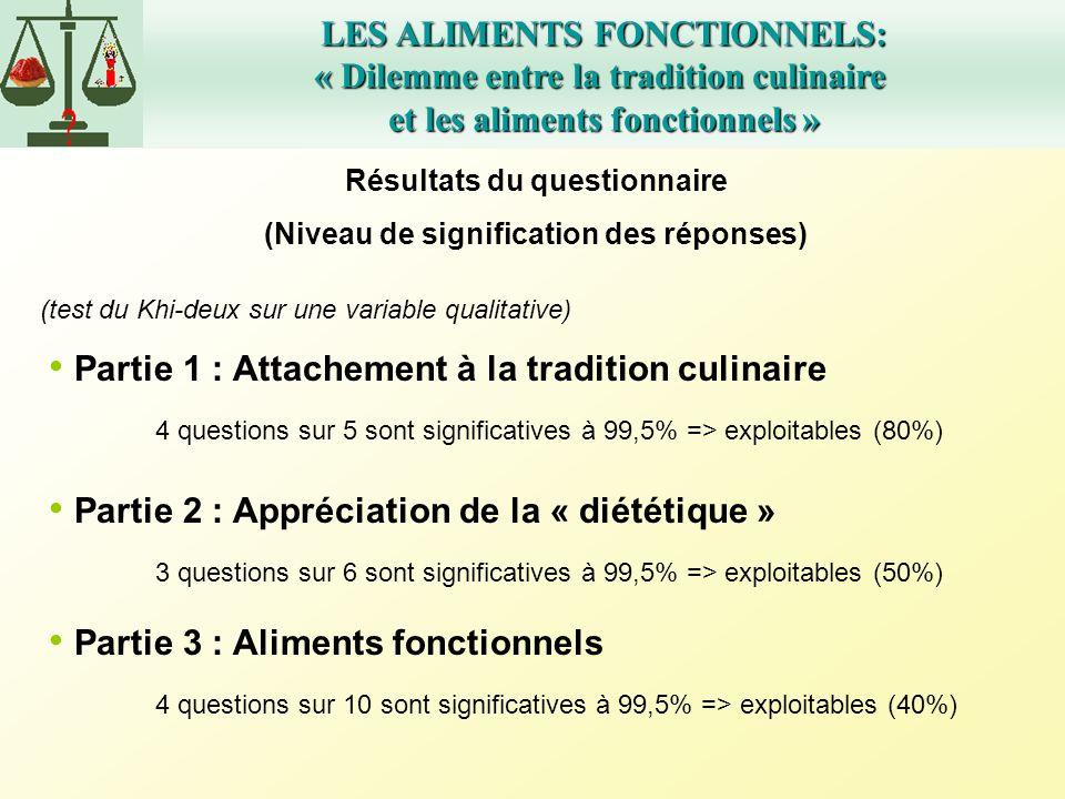 LES ALIMENTS FONCTIONNELS: « Dilemme entre la tradition culinaire et les aliments fonctionnels » Résultats du questionnaire (Niveau de signification d