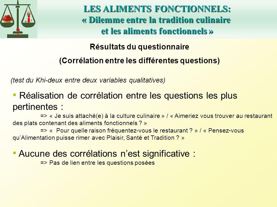 LES ALIMENTS FONCTIONNELS: « Dilemme entre la tradition culinaire et les aliments fonctionnels » Résultats du questionnaire (Corrélation entre les dif