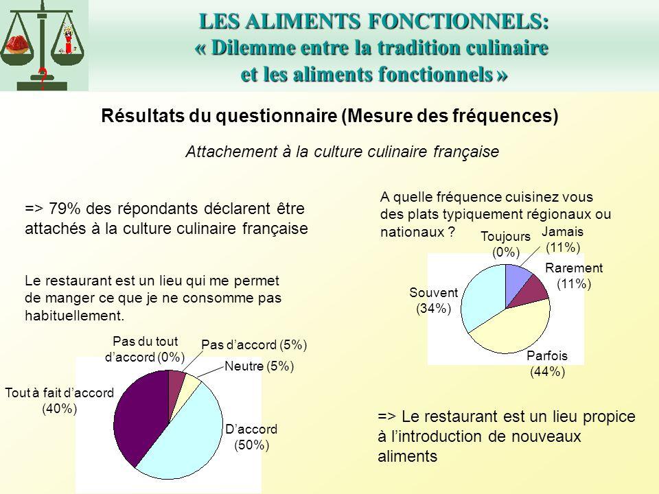 LES ALIMENTS FONCTIONNELS: « Dilemme entre la tradition culinaire et les aliments fonctionnels » Attachement à la culture culinaire française => 79% d