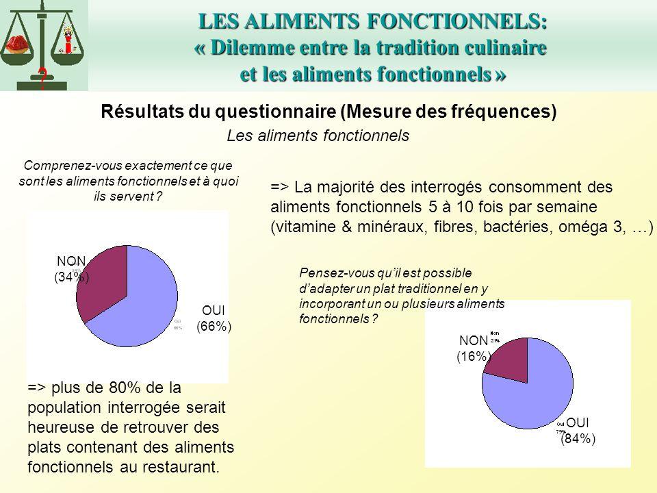 LES ALIMENTS FONCTIONNELS: « Dilemme entre la tradition culinaire et les aliments fonctionnels » Résultats du questionnaire (Mesure des fréquences) Co