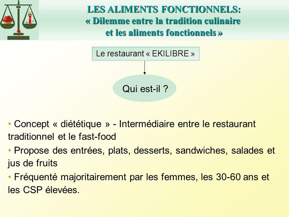 Le restaurant « EKILIBRE » LES ALIMENTS FONCTIONNELS: « Dilemme entre la tradition culinaire et les aliments fonctionnels » Qui est-il ? Concept « dié