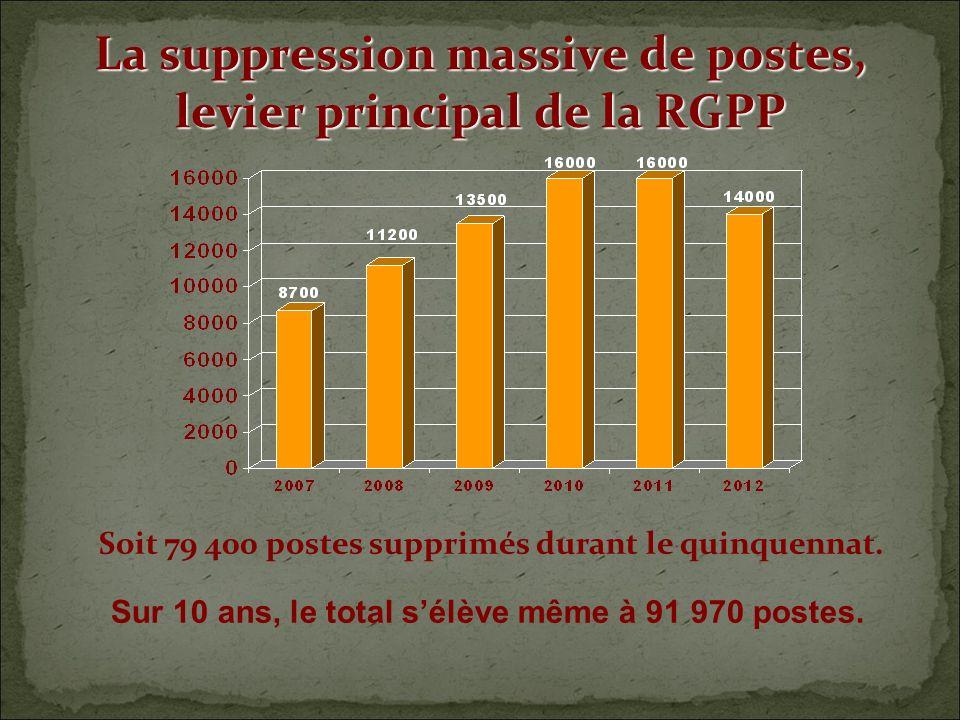 La suppression massive de postes, levier principal de la RGPP Sur 10 ans, le total sélève même à 91 970 postes.