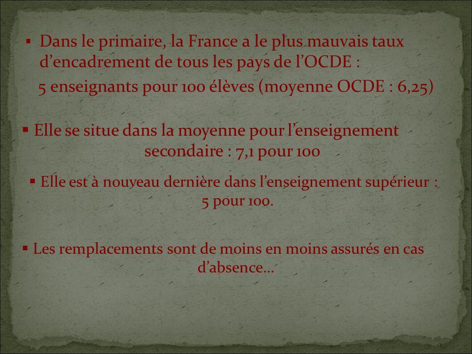 Dans le primaire, la France a le plus mauvais taux dencadrement de tous les pays de lOCDE : 5 enseignants pour 100 élèves (moyenne OCDE : 6,25) Les remplacements sont de moins en moins assurés en cas dabsence… Elle se situe dans la moyenne pour lenseignement secondaire : 7,1 pour 100 Elle est à nouveau dernière dans lenseignement supérieur : 5 pour 100.