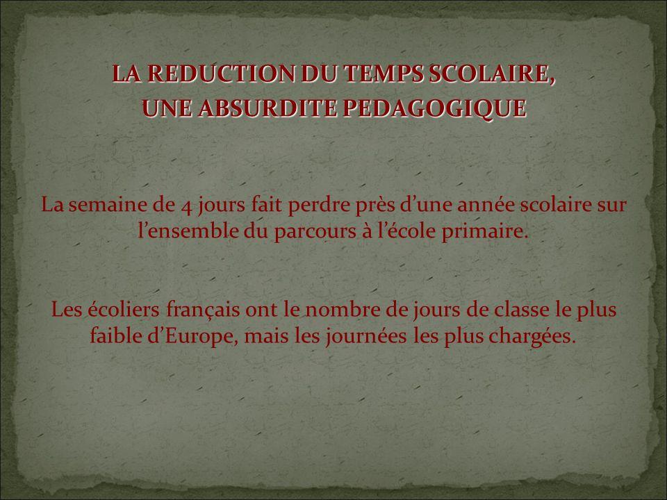 LA REDUCTION DU TEMPS SCOLAIRE, UNE ABSURDITE PEDAGOGIQUE Les écoliers français ont le nombre de jours de classe le plus faible dEurope, mais les journées les plus chargées.