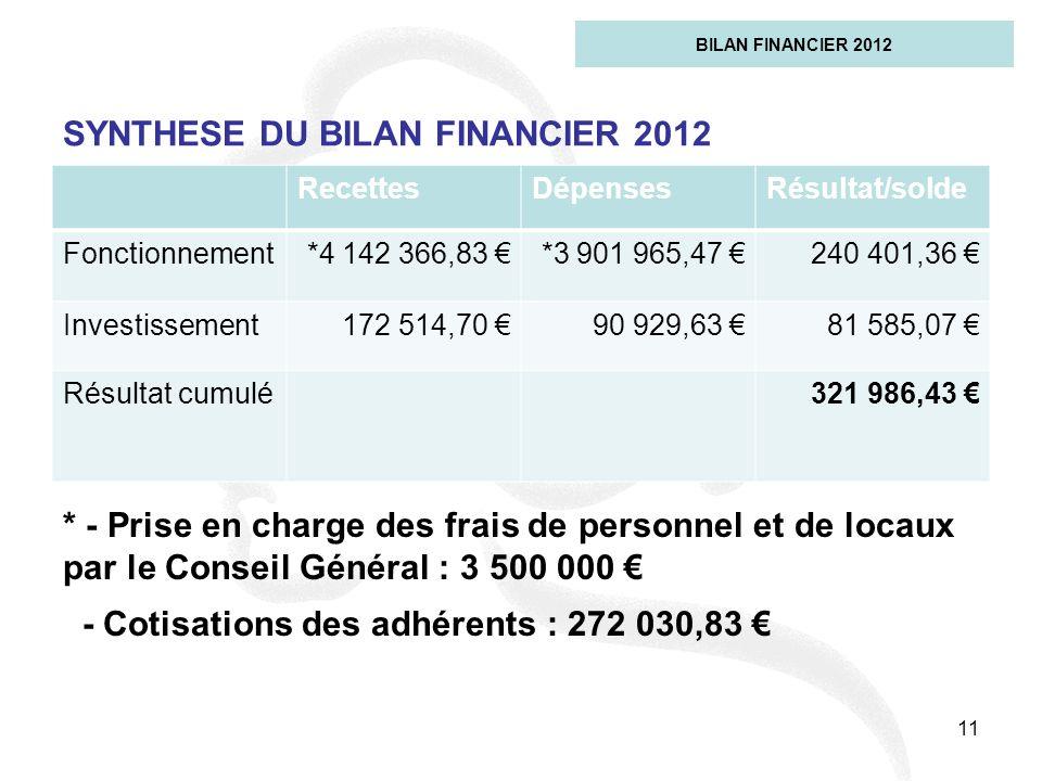 11 SYNTHESE DU BILAN FINANCIER 2012 BILAN FINANCIER 2012 RecettesDépensesRésultat/solde Fonctionnement*4 142 366,83 *3 901 965,47 240 401,36 Investiss