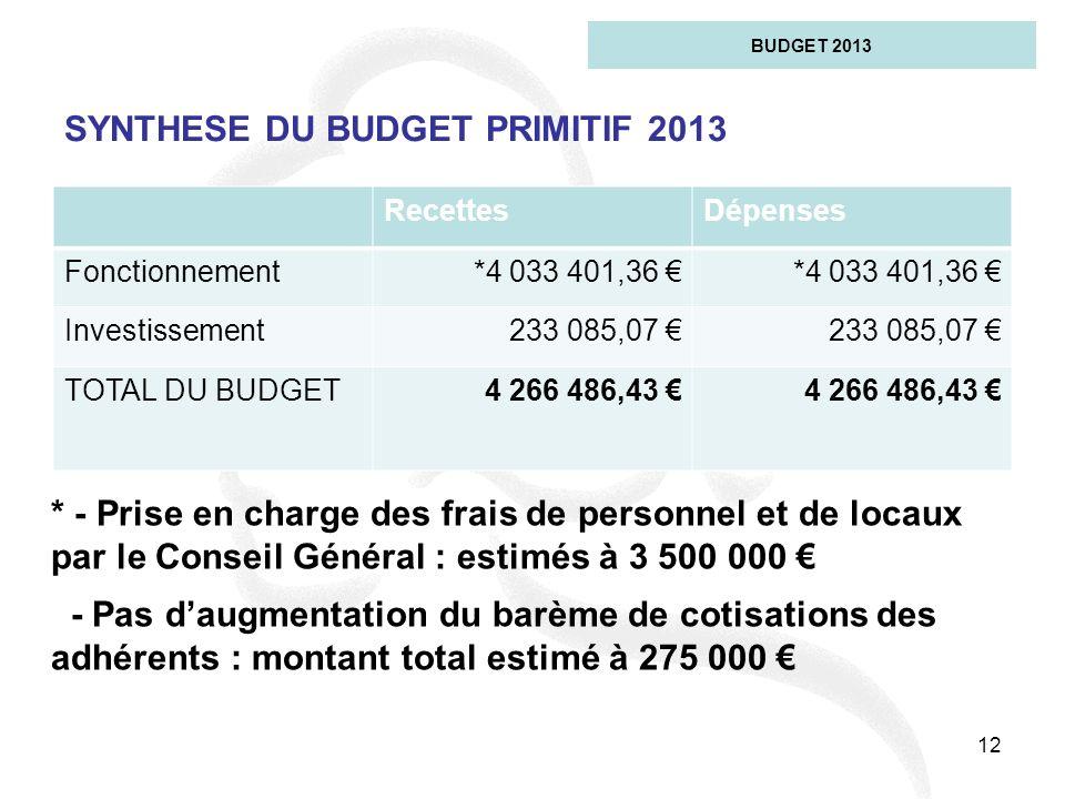 12 SYNTHESE DU BUDGET PRIMITIF 2013 BUDGET 2013 RecettesDépenses Fonctionnement*4 033 401,36 Investissement233 085,07 TOTAL DU BUDGET4 266 486,43 * -