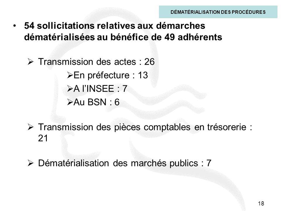 18 54 sollicitations relatives aux démarches dématérialisées au bénéfice de 49 adhérents Transmission des actes : 26 En préfecture : 13 A lINSEE : 7 A