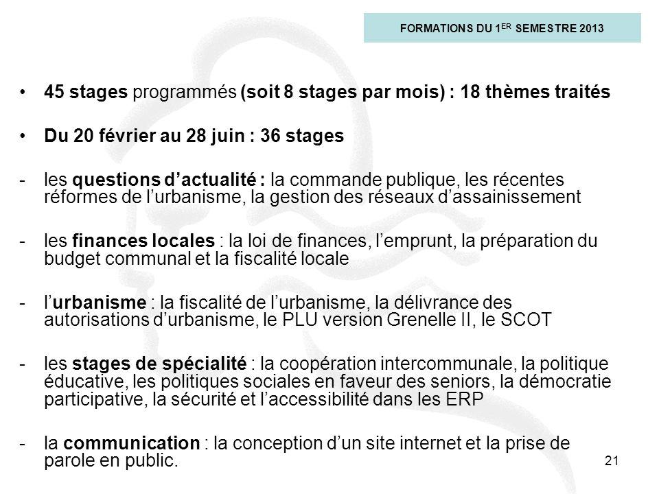 21 45 stages programmés (soit 8 stages par mois) : 18 thèmes traités Du 20 février au 28 juin : 36 stages -les questions dactualité : la commande publ