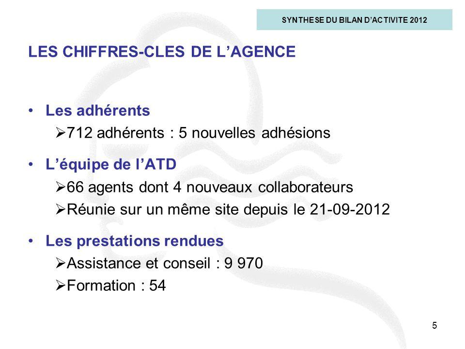 5 LES CHIFFRES-CLES DE LAGENCE SYNTHESE DU BILAN DACTIVITE 2012 Les adhérents 712 adhérents : 5 nouvelles adhésions Léquipe de lATD 66 agents dont 4 n