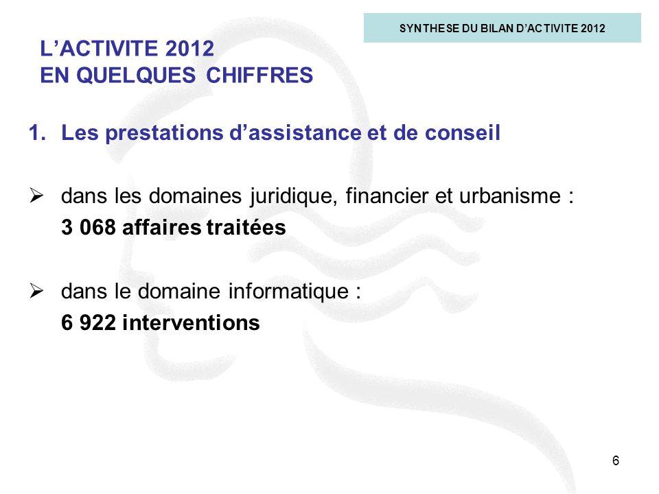 6 LACTIVITE 2012 EN QUELQUES CHIFFRES SYNTHESE DU BILAN DACTIVITE 2012 1.Les prestations dassistance et de conseil dans les domaines juridique, financ