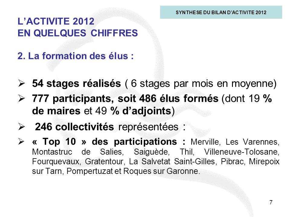 7 LACTIVITE 2012 EN QUELQUES CHIFFRES SYNTHESE DU BILAN DACTIVITE 2012 2. La formation des élus : 54 stages réalisés ( 6 stages par mois en moyenne) 7