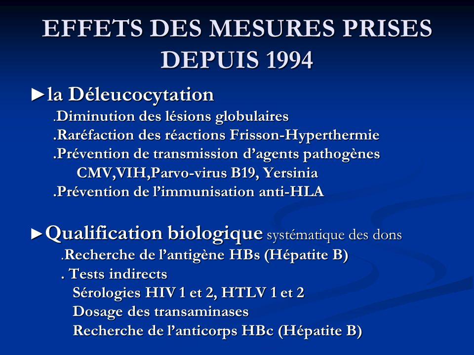 EFFETS DES MESURES PRISES DEPUIS 1994 la Déleucocytation la Déleucocytation.Diminution des lésions globulaires.Diminution des lésions globulaires.Raré