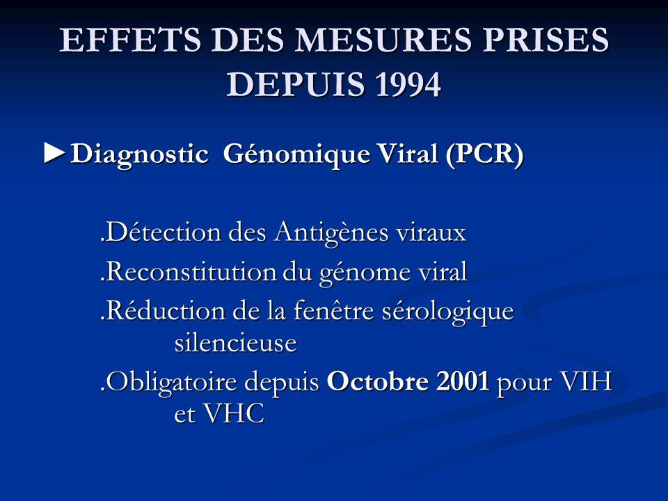 EFFETS DES MESURES PRISES DEPUIS 1994 Diagnostic Génomique Viral (PCR)Diagnostic Génomique Viral (PCR).Détection des Antigènes viraux.Détection des An