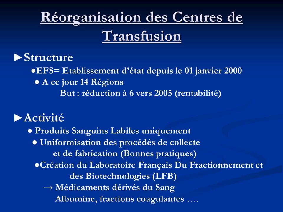 Réorganisation des Centres de Transfusion Structure EFS= Etablissement détat depuis le 01 janvier 2000 A ce jour 14 Régions But : réduction à 6 vers 2
