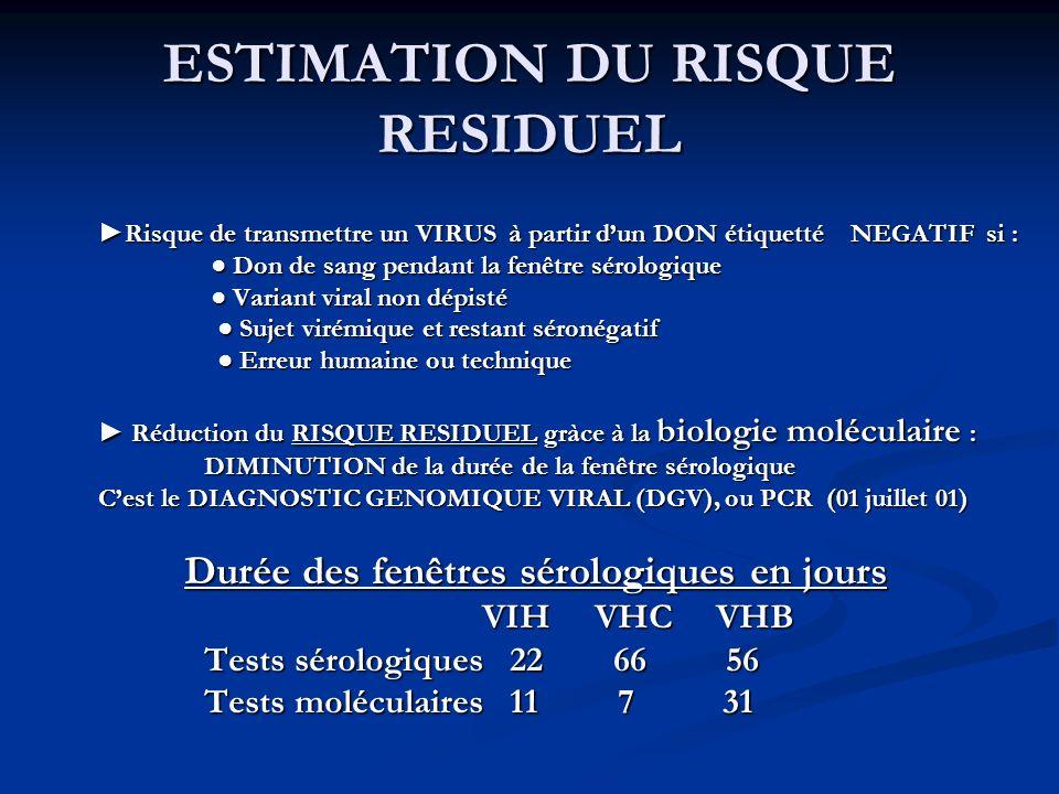 ESTIMATION DU RISQUE RESIDUEL Risque de transmettre un VIRUS à partir dun DON étiquetté NEGATIF si : Don de sang pendant la fenêtre sérologique Don de