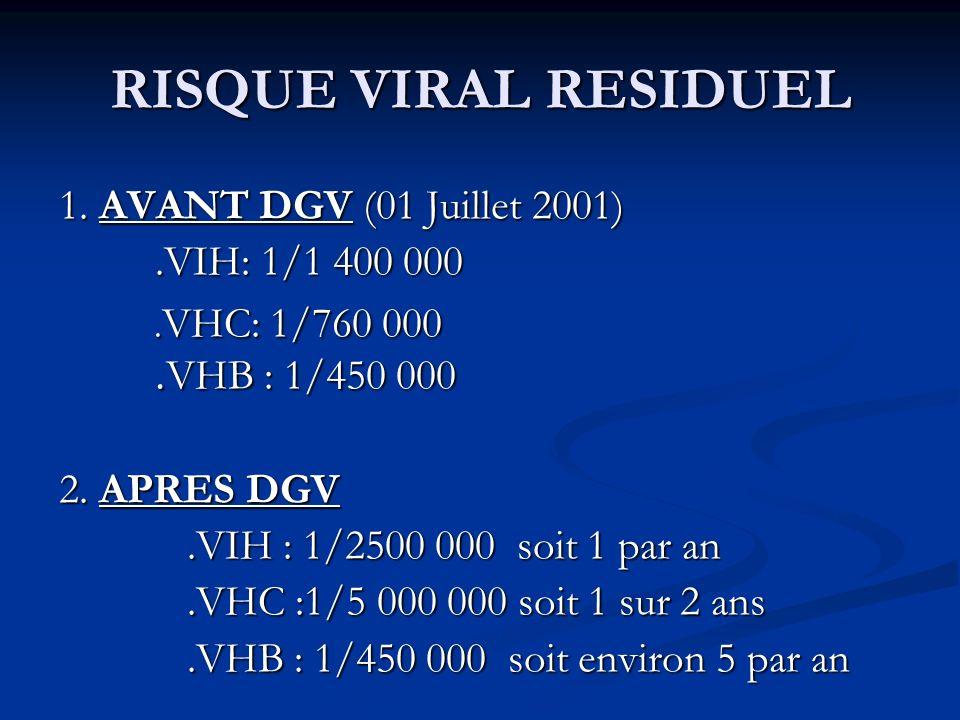 RISQUE VIRAL RESIDUEL 1. AVANT DGV (01 Juillet 2001).VIH: 1/1 400 000. VHC: 1/760 000. VHB : 1/450 000. VHC: 1/760 000. VHB : 1/450 000 2. APRES DGV.V