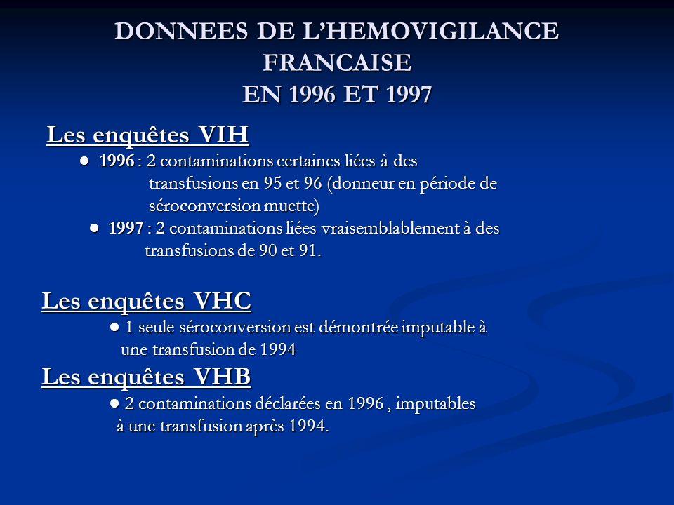 DONNEES DE LHEMOVIGILANCE FRANCAISE EN 1996 ET 1997 Les enquêtes VIH Les enquêtes VIH 1996 : 2 contaminations certaines liées à des 1996 : 2 contamina