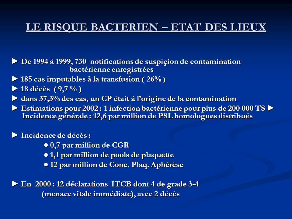 LE RISQUE BACTERIEN – ETAT DES LIEUX De 1994 à 1999, 730 notifications de suspiçion de contamination bactérienne enregistrées De 1994 à 1999, 730 noti